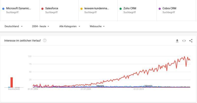 CRM Trend seit 2004