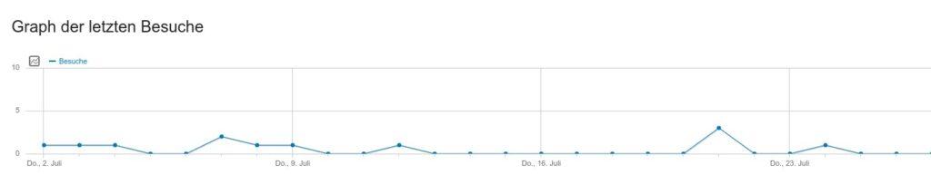 Website Statistik ohne Besucher