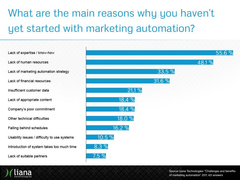herausforderungen marketing automation