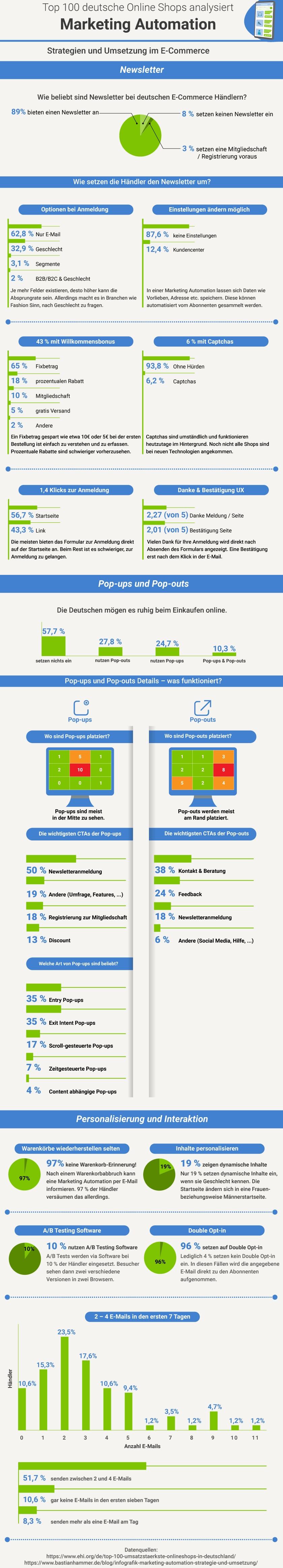 Infografik Marketing Automation Strategie