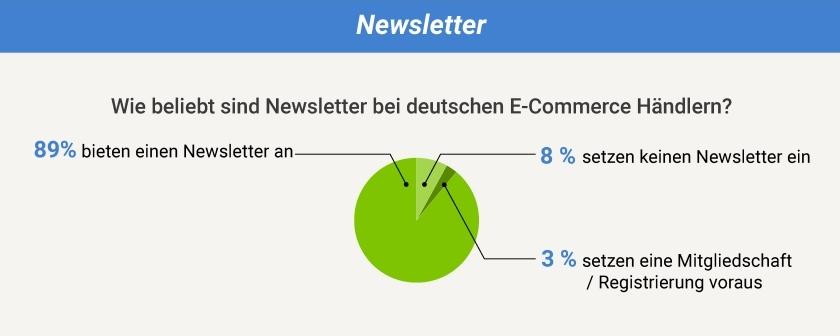 Newsletter Verbreitung in Deutschland - Marketing Automation Strategie