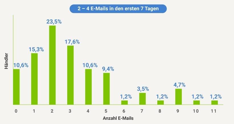 personalisierung anzahl emails